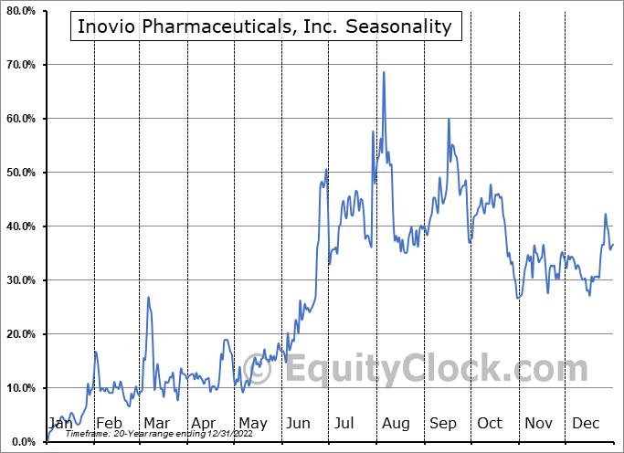 Inovio Pharmaceuticals, Inc. Seasonal Chart