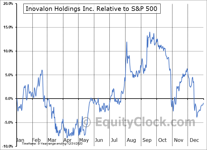 INOV Relative to the S&P 500