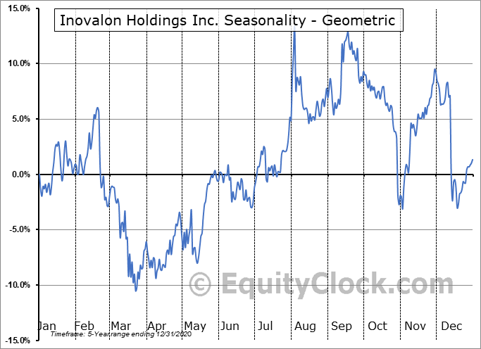 Inovalon Holdings Inc. (NASD:INOV) Seasonality