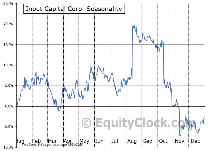 Input Capital Corp. (TSXV:INP.V) Seasonality
