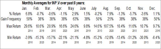 Monthly Seasonal Input Capital Corp. (TSXV:INP.V)