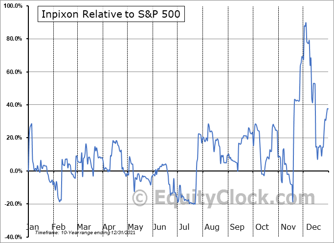 INPX Relative to the S&P 500