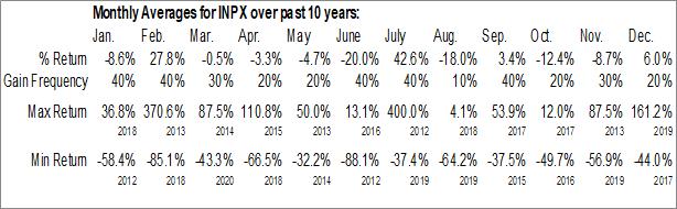 Monthly Seasonal Inpixon (NASD:INPX)