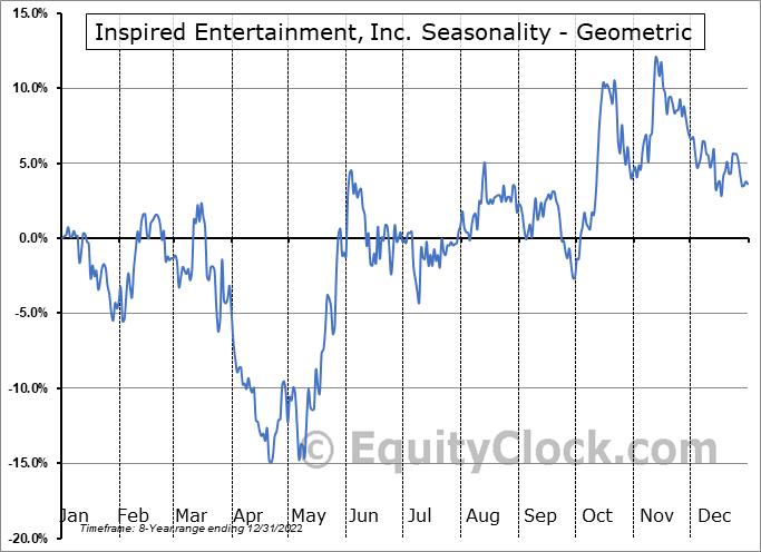 Inspired Entertainment, Inc. (NASD:INSE) Seasonality