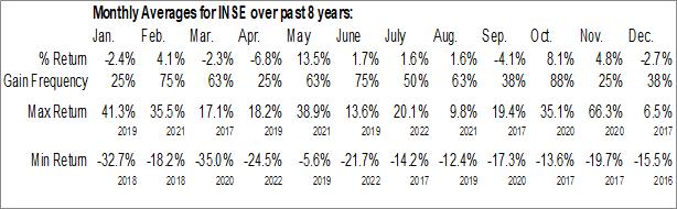 Monthly Seasonal Inspired Entertainment, Inc. (NASD:INSE)