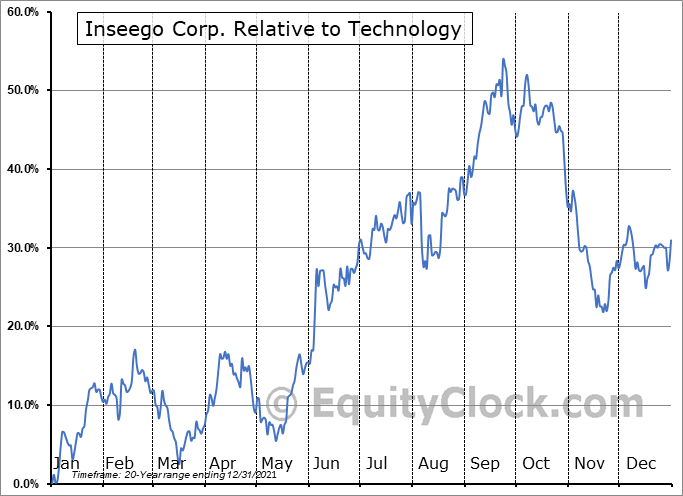 INSG Relative to the Sector