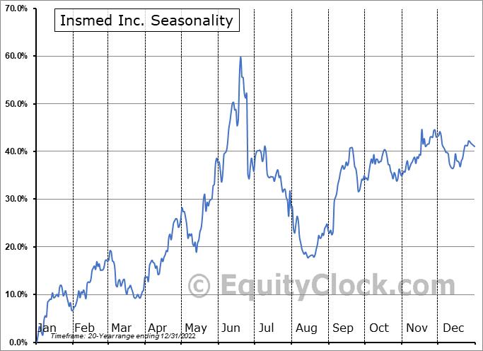 Insmed Inc. (NASD:INSM) Seasonality