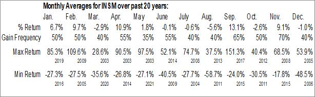 Monthly Seasonal Insmed Inc. (NASD:INSM)