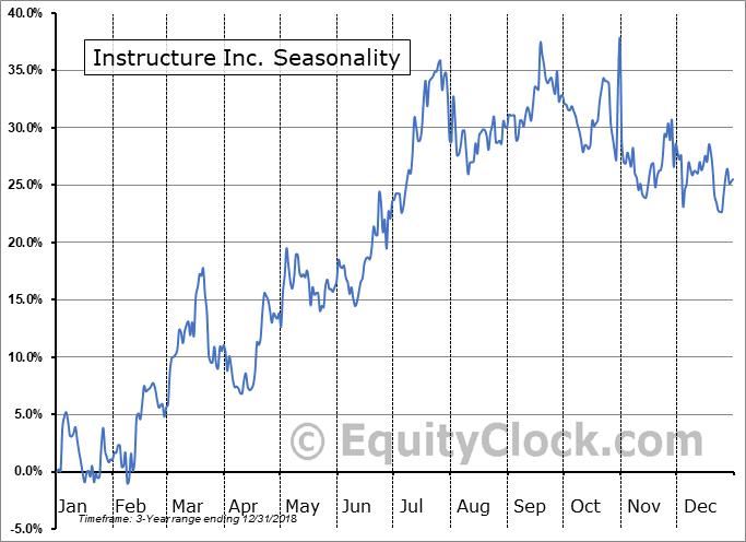 Instructure Holdings, Inc. Seasonal Chart