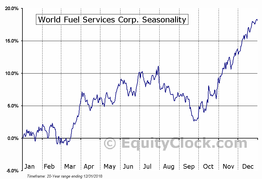 World Fuel Services Corp. (NYSE:INT) Seasonal Chart
