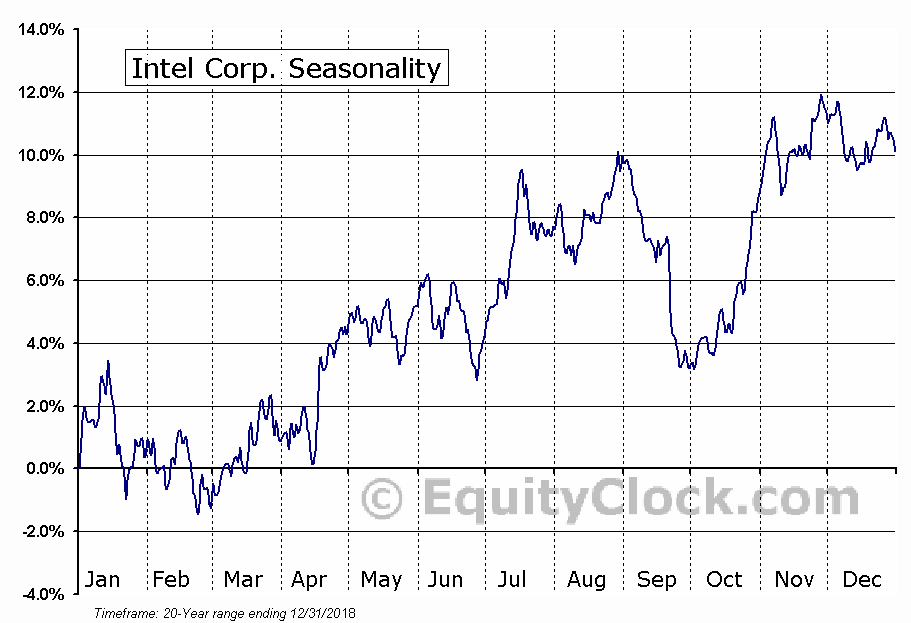 Intel Corporation (NASDAQ:INTC) Seasonal Chart