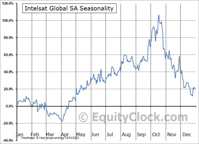 Intelsat Global SA (OTCMKT:INTEQ) Seasonality