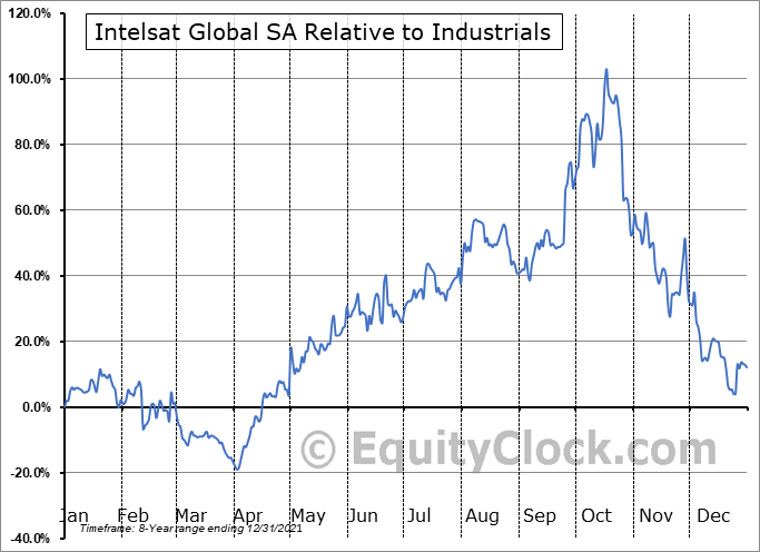 INTEQ Relative to the Sector