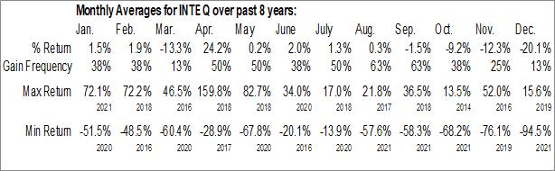 Monthly Seasonal Intelsat Global SA (OTCMKT:INTEQ)
