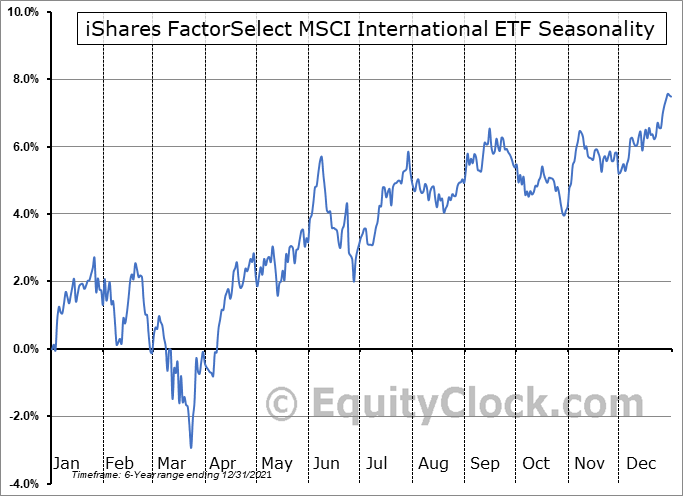 iShares FactorSelect MSCI International ETF (AMEX:INTF) Seasonal Chart