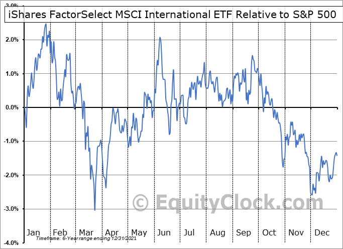 INTF Relative to the S&P 500