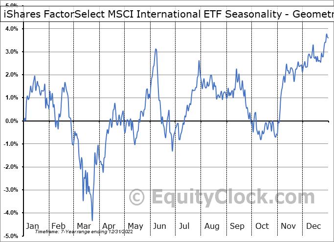 iShares FactorSelect MSCI International ETF (AMEX:INTF) Seasonality