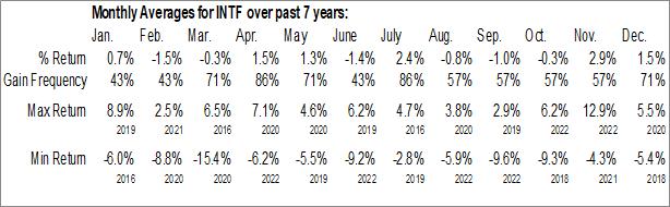 Monthly Seasonal iShares FactorSelect MSCI International ETF (AMEX:INTF)