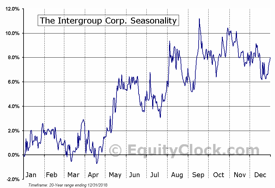 The Intergroup Corp. (NASD:INTG) Seasonal Chart