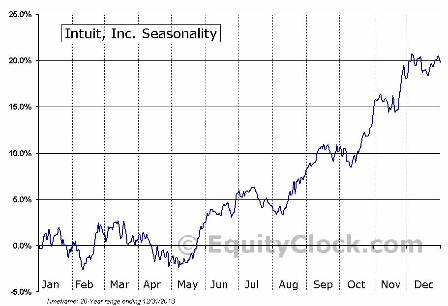 Intuit Inc.  (NASDAQ:INTU) Seasonal Chart