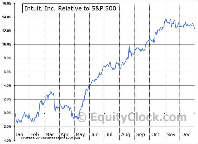 INTU Relative to the S&P 500