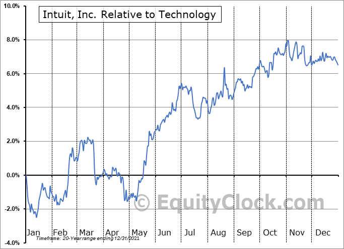INTU Relative to the Sector