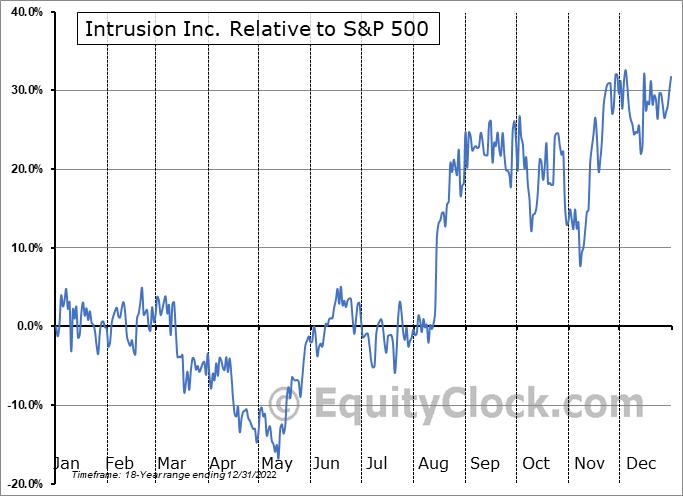 INTZ Relative to the S&P 500