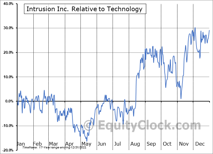 INTZ Relative to the Sector