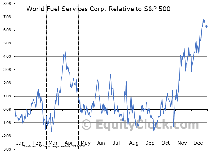 INT Relative to the S&P 500