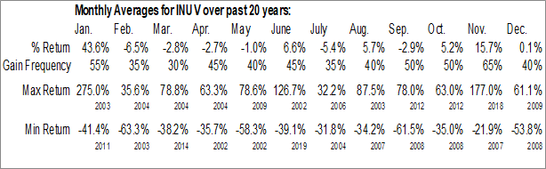 Monthly Seasonal Inuvo, Inc. (AMEX:INUV)