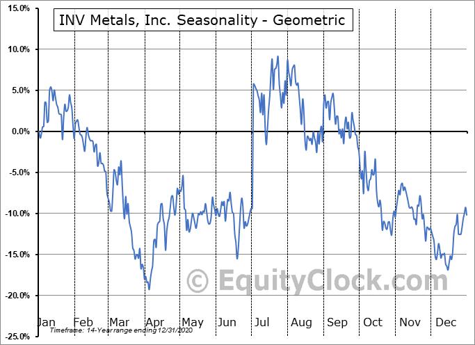 INV Metals, Inc. (TSE:INV.TO) Seasonality
