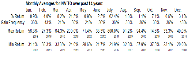 Monthly Seasonal INV Metals, Inc. (TSE:INV.TO)
