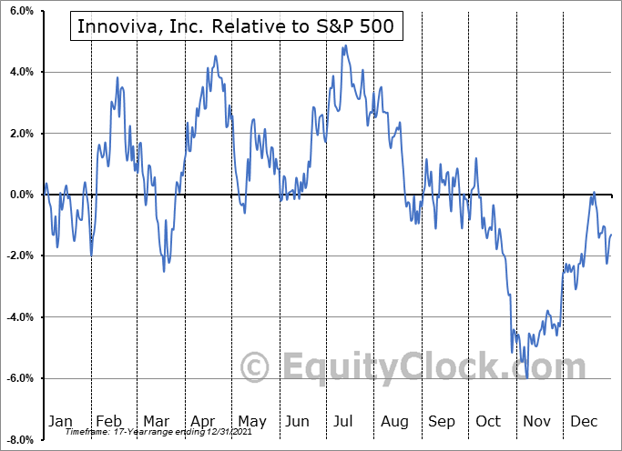 INVA Relative to the S&P 500