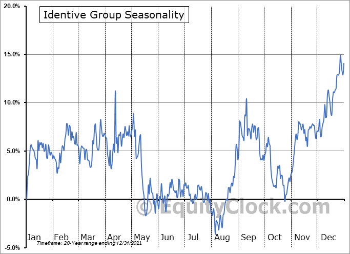 Identive Group (NASD:INVE) Seasonality