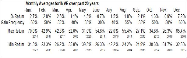 Monthly Seasonal Identive Group (NASD:INVE)