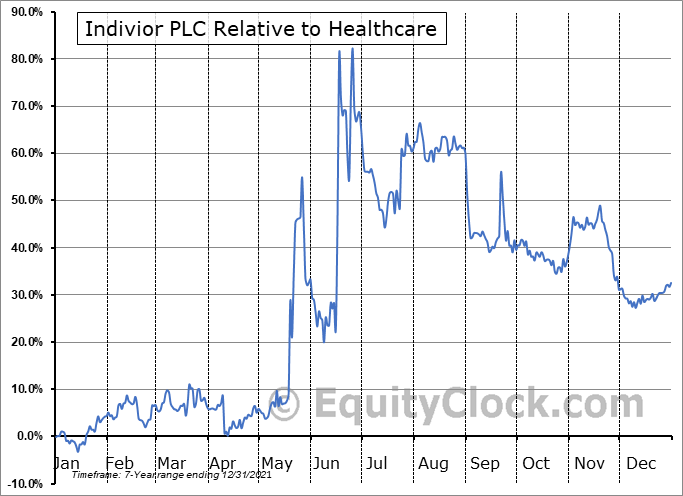 INVVY Relative to the Sector