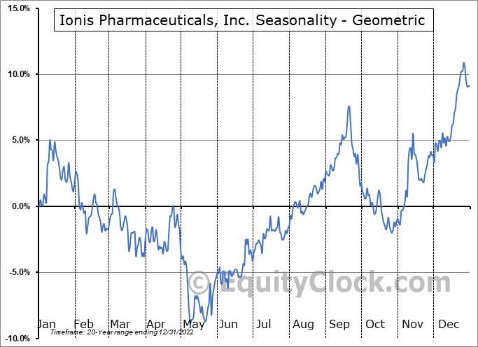 Ionis Pharmaceuticals, Inc. (NASD:IONS) Seasonality