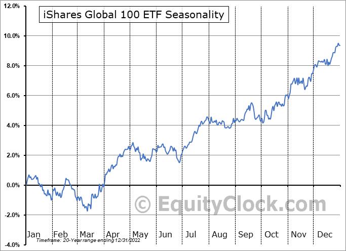 iShares Global 100 ETF (NYSE:IOO) Seasonal Chart