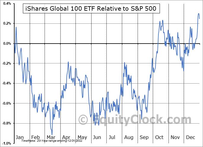 IOO Relative to the S&P 500