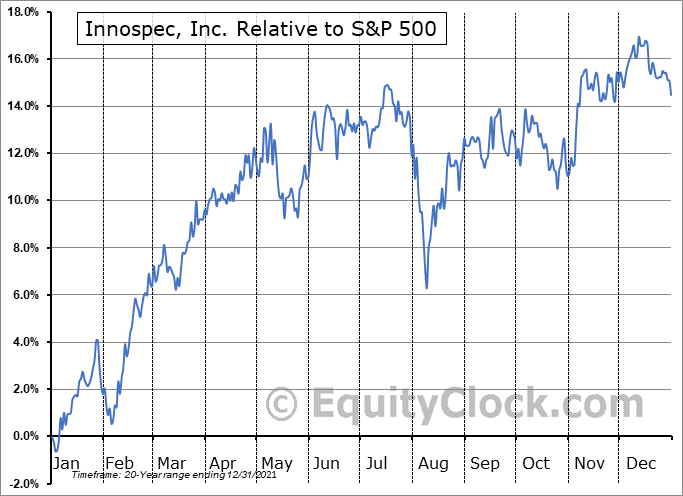 IOSP Relative to the S&P 500