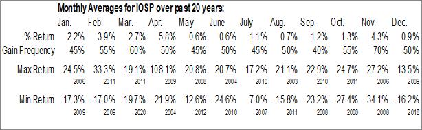 Monthly Seasonal Innospec, Inc. (NASD:IOSP)