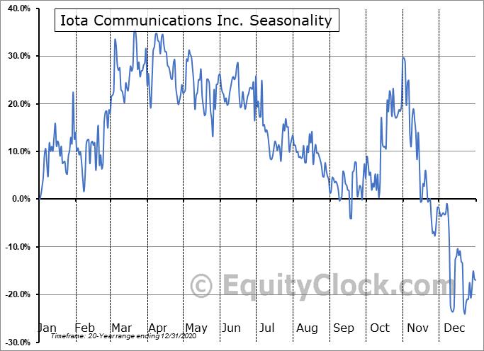 Iota Communications Inc. (OTCMKT:IOTC) Seasonality