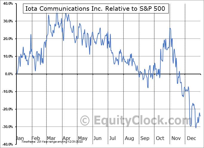 IOTC Relative to the S&P 500