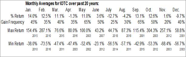 Monthly Seasonal Iota Communications Inc. (OTCMKT:IOTC)