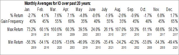 Monthly Seasonal ION Geophysical Corp. (NYSE:IO)