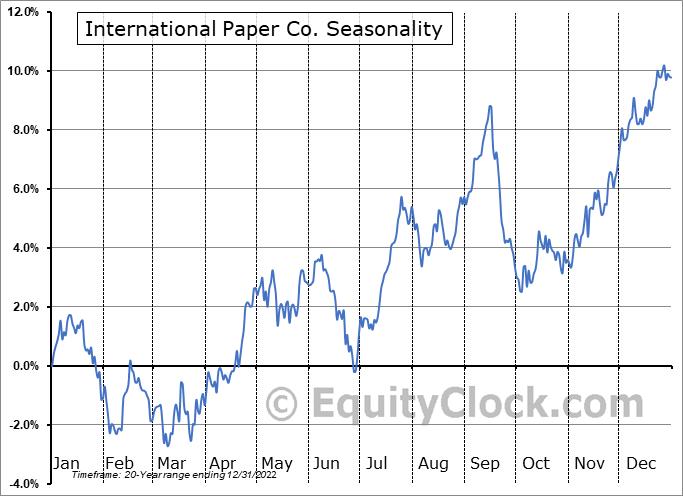 International Paper Co. (NYSE:IP) Seasonal Chart