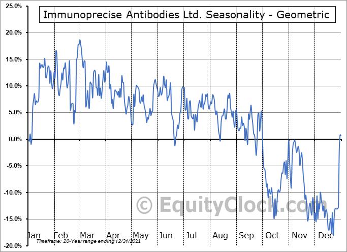 Immunoprecise Antibodies Ltd. (TSXV:IPA.V) Seasonality