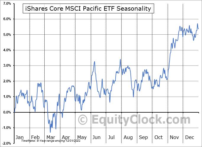 iShares Core MSCI Pacific ETF (AMEX:IPAC) Seasonal Chart