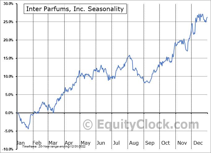 Inter Parfums, Inc. Seasonal Chart