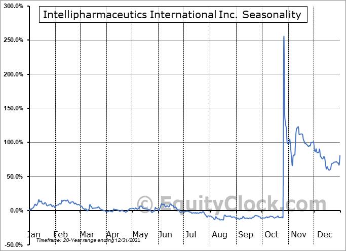 Intellipharmaceutics International Inc. (OTCMKT:IPCIF) Seasonality